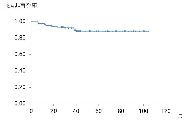 月経過に対するPSA非再発率の表